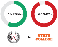 UAT vs State College pie chart