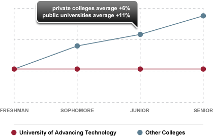 Chart of UAT tuition guarantee versus other colleges